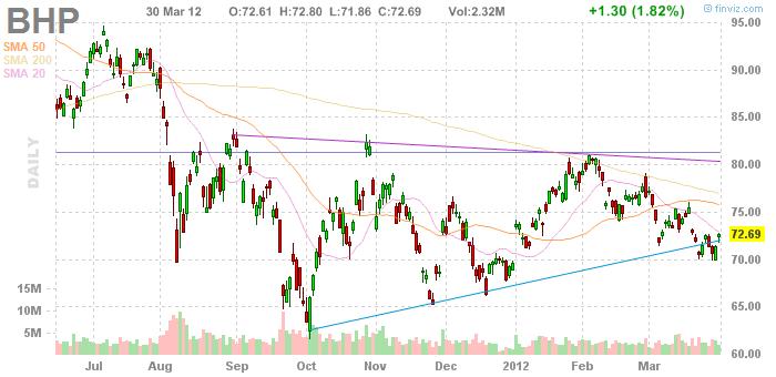 BHP Chart in USD 30.03.2012