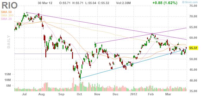 Rio Tinto Chart in USD 30.03.2012