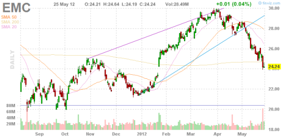 EMC Chart in USD 25.05.2012