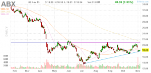 Barrick Gold Chart in USD 06.11.2013