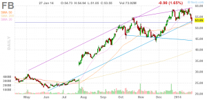 Facebook Chart in USD 27.01.2014