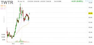 Twitter Chart in USD 30.01.2014
